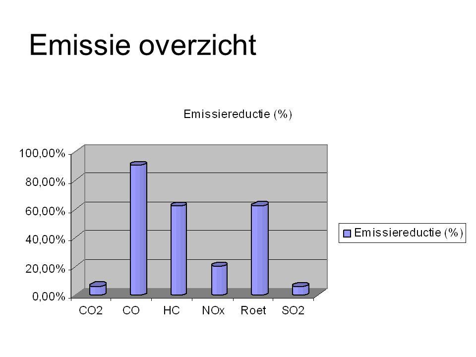 Emissie overzicht
