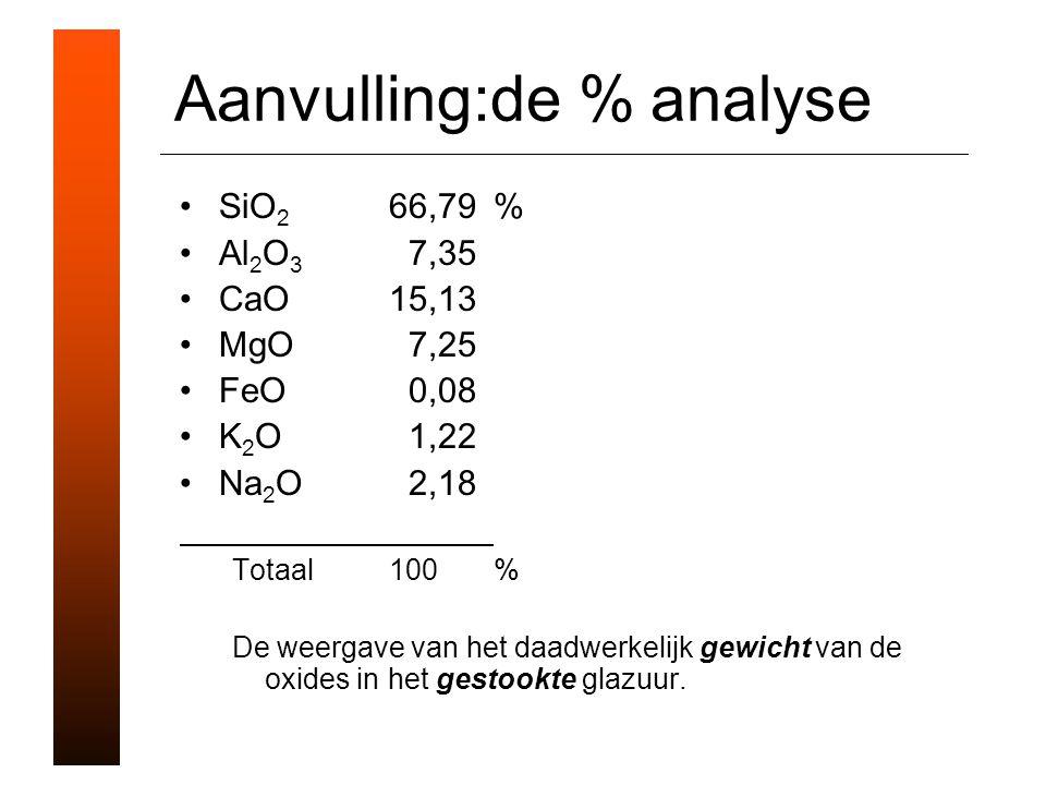 Aanvulling:de % analyse