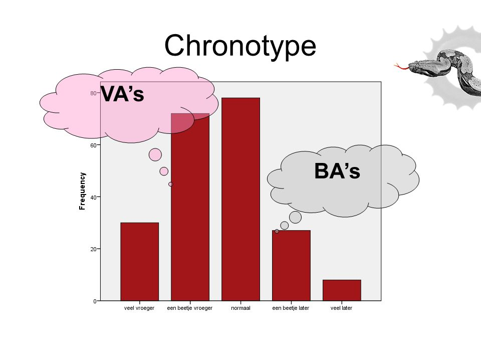 Chronotype VA's BA's