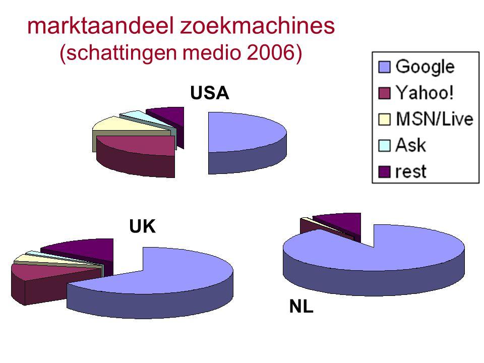 marktaandeel zoekmachines