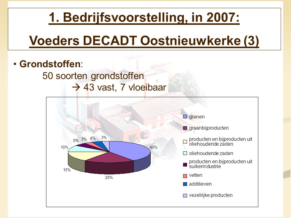 1. Bedrijfsvoorstelling, in 2007: Voeders DECADT Oostnieuwkerke (3)