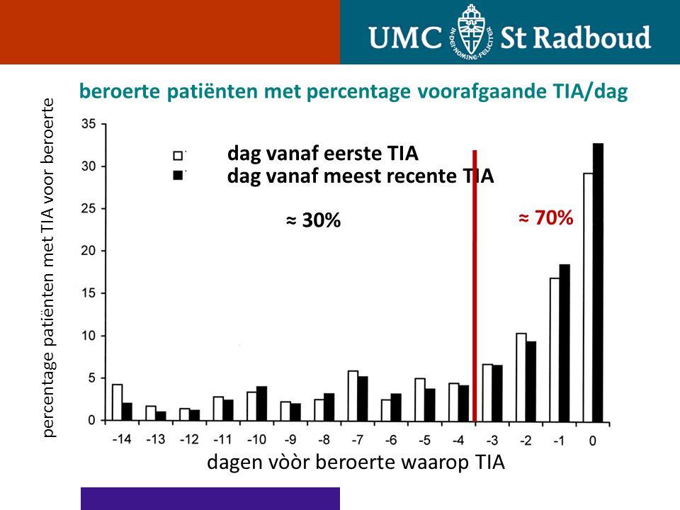 beroerte patiënten met percentage voorafgaande TIA/dag