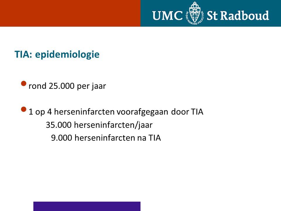 TIA: epidemiologie rond 25.000 per jaar