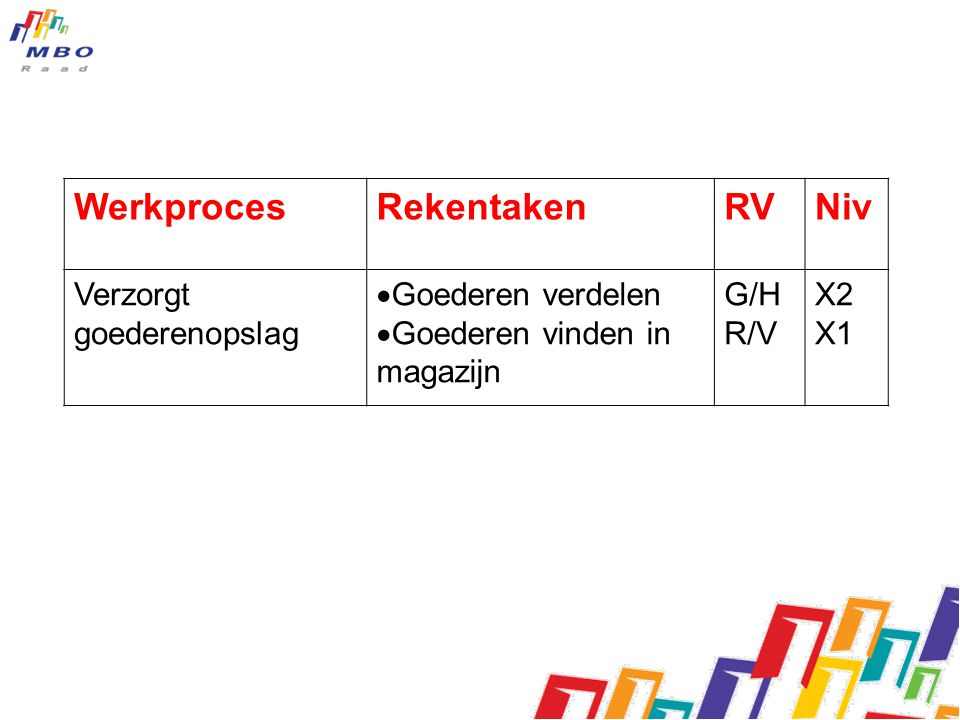 Werkproces Rekentaken RV Niv Verzorgt goederenopslag Goederen verdelen