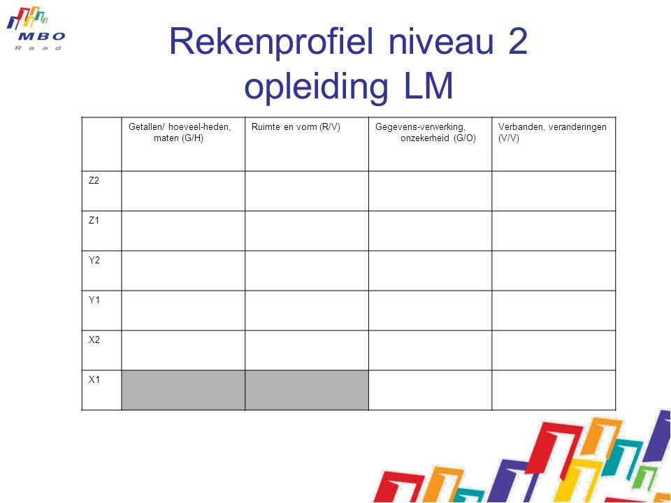 Rekenprofiel niveau 2 opleiding LM
