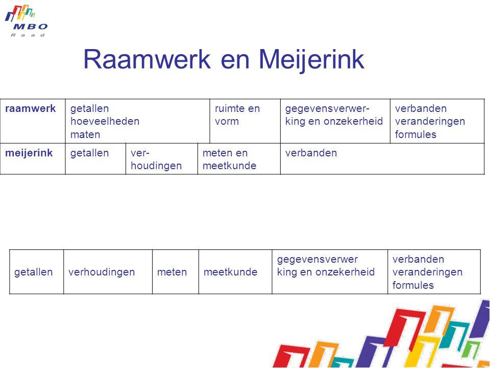 Raamwerk en Meijerink raamwerk getallen hoeveelheden maten ruimte en