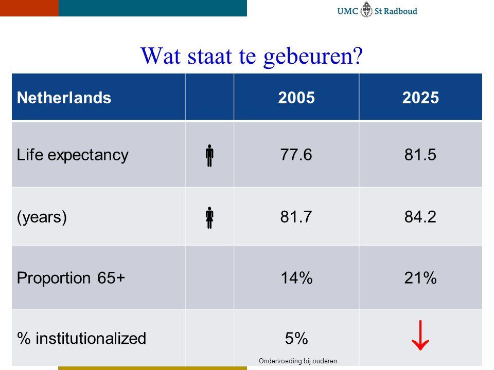    Wat staat te gebeuren Netherlands 2005 2025 Life expectancy