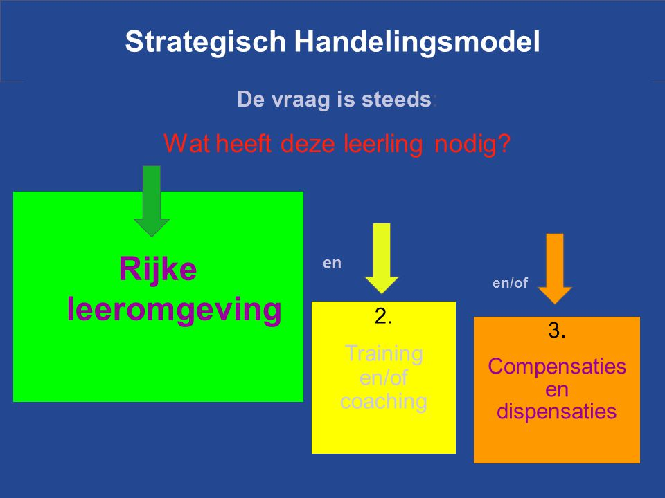 Strategisch Handelingsmodel