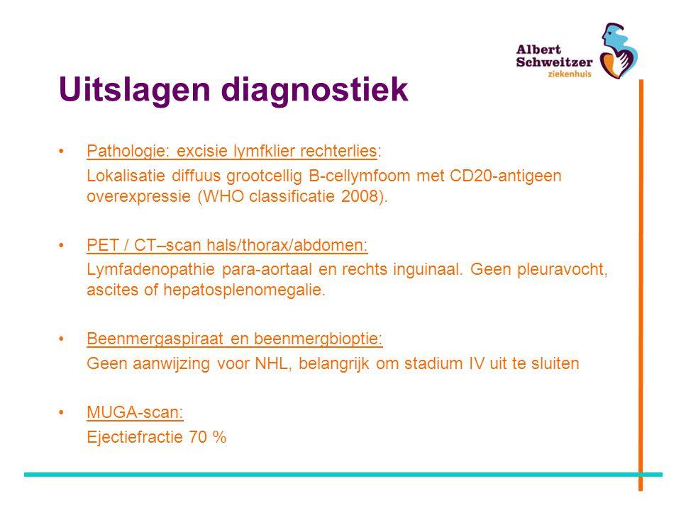 Uitslagen diagnostiek