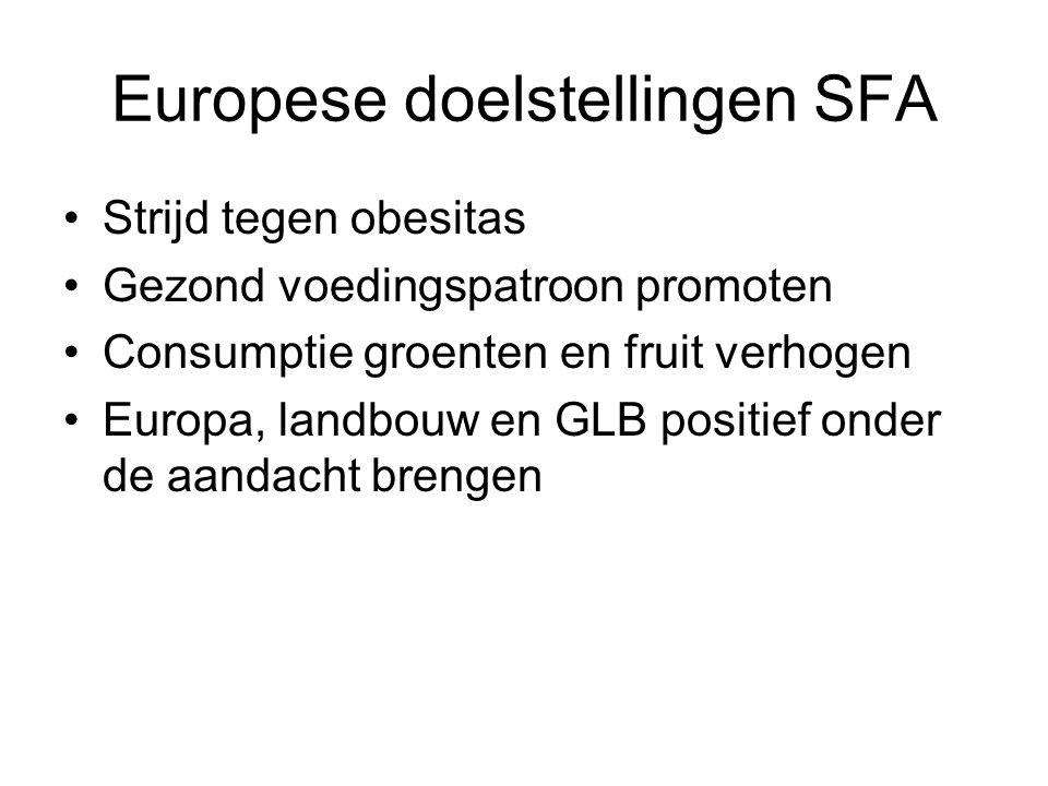 Europese doelstellingen SFA
