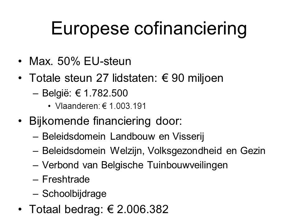 Europese cofinanciering