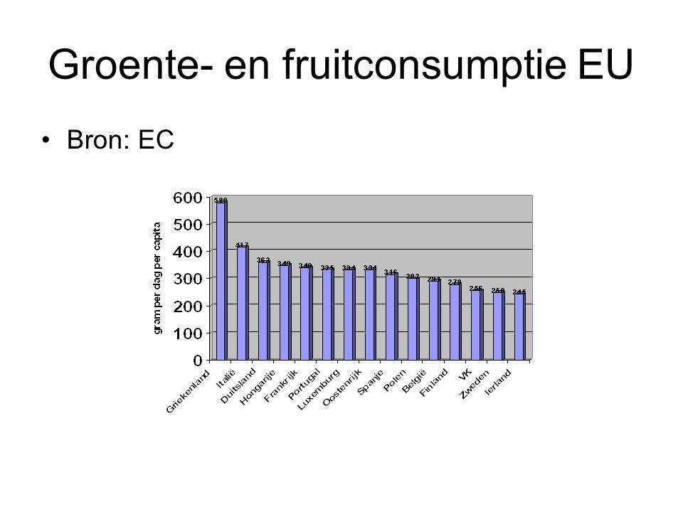 Groente- en fruitconsumptie EU