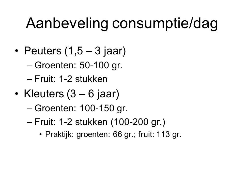 Aanbeveling consumptie/dag
