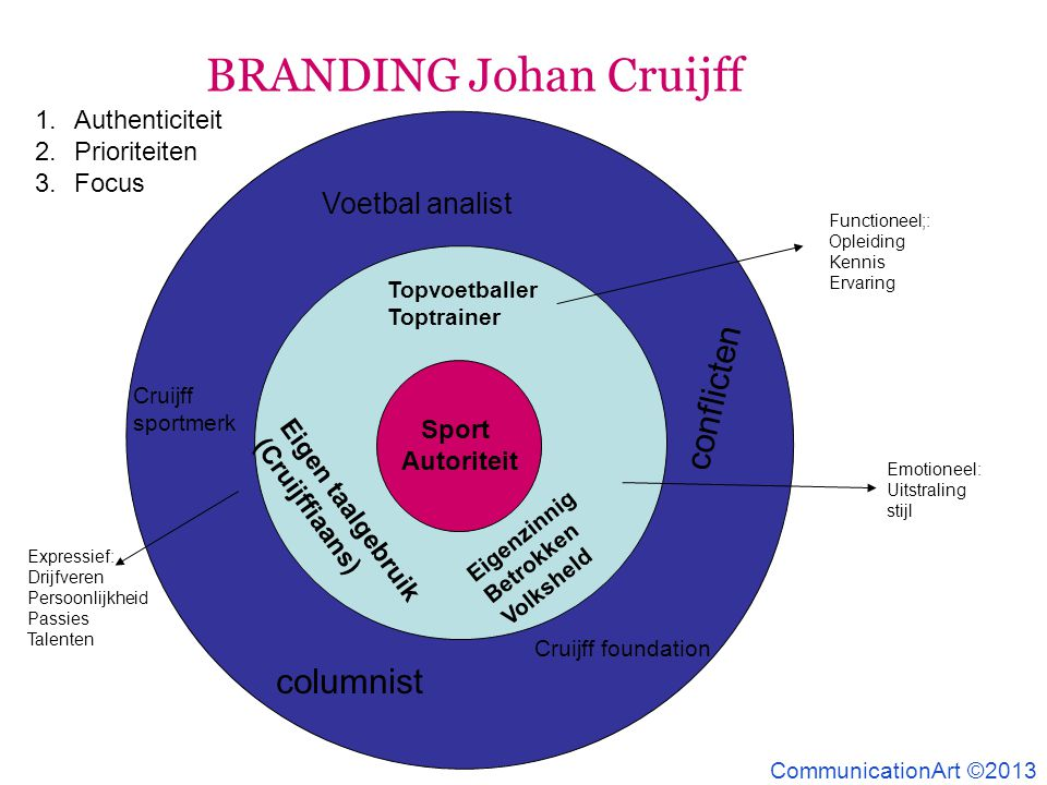 BRANDING Johan Cruijff