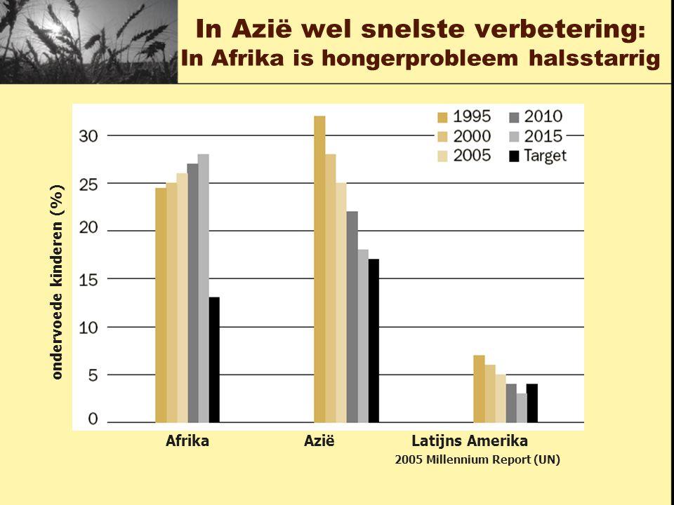 ondervoede kinderen (%) Afrika Azië Latijns Amerika