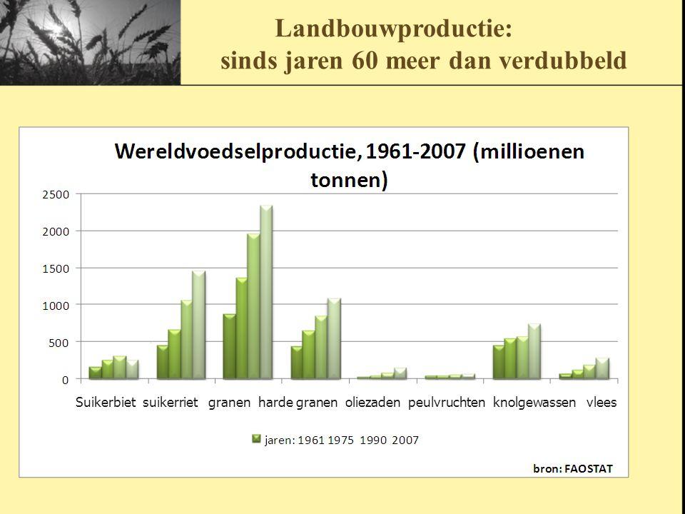 Landbouwproductie: sinds jaren 60 meer dan verdubbeld