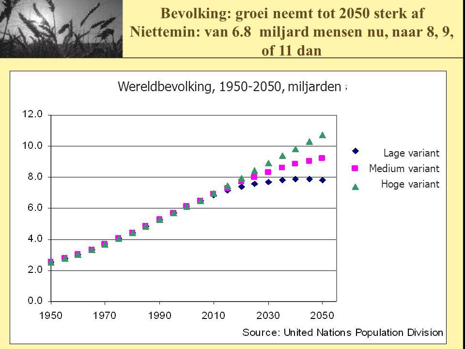 Bevolking: groei neemt tot 2050 sterk af Niettemin: van 6