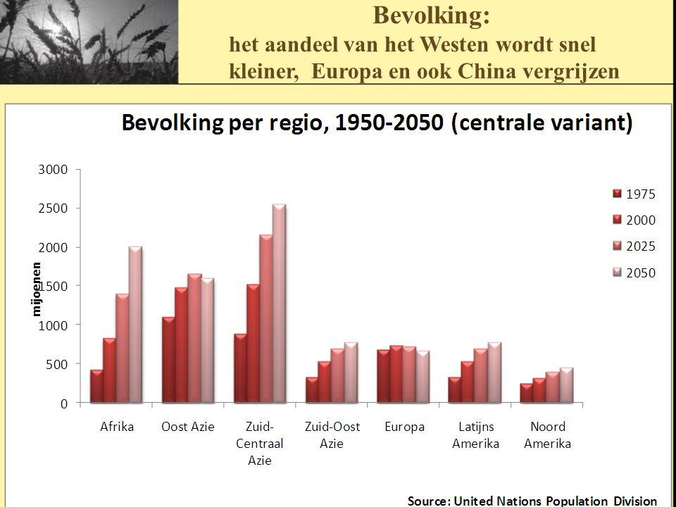 Bevolking: het aandeel van het Westen wordt snel kleiner, Europa en ook China vergrijzen