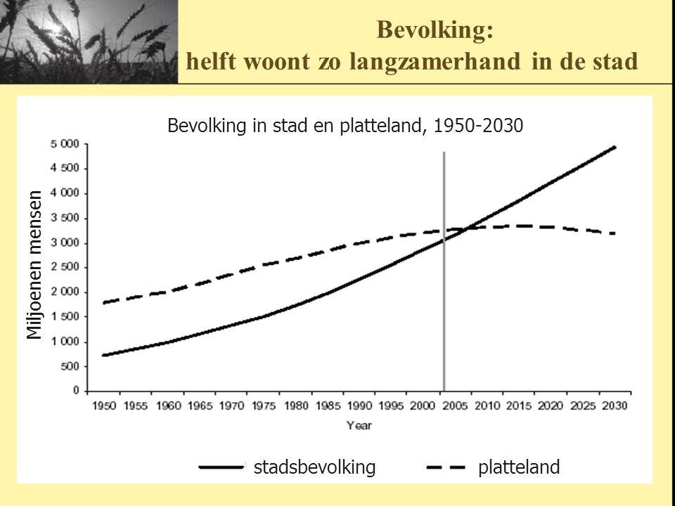 Bevolking: helft woont zo langzamerhand in de stad
