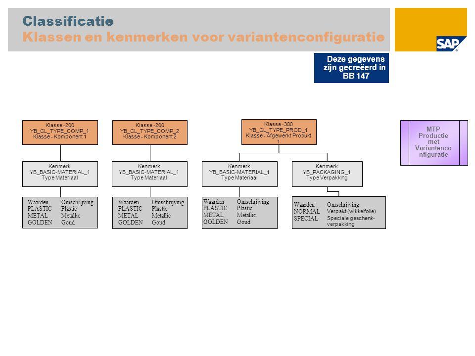 Classificatie Klassen en kenmerken voor variantenconfiguratie
