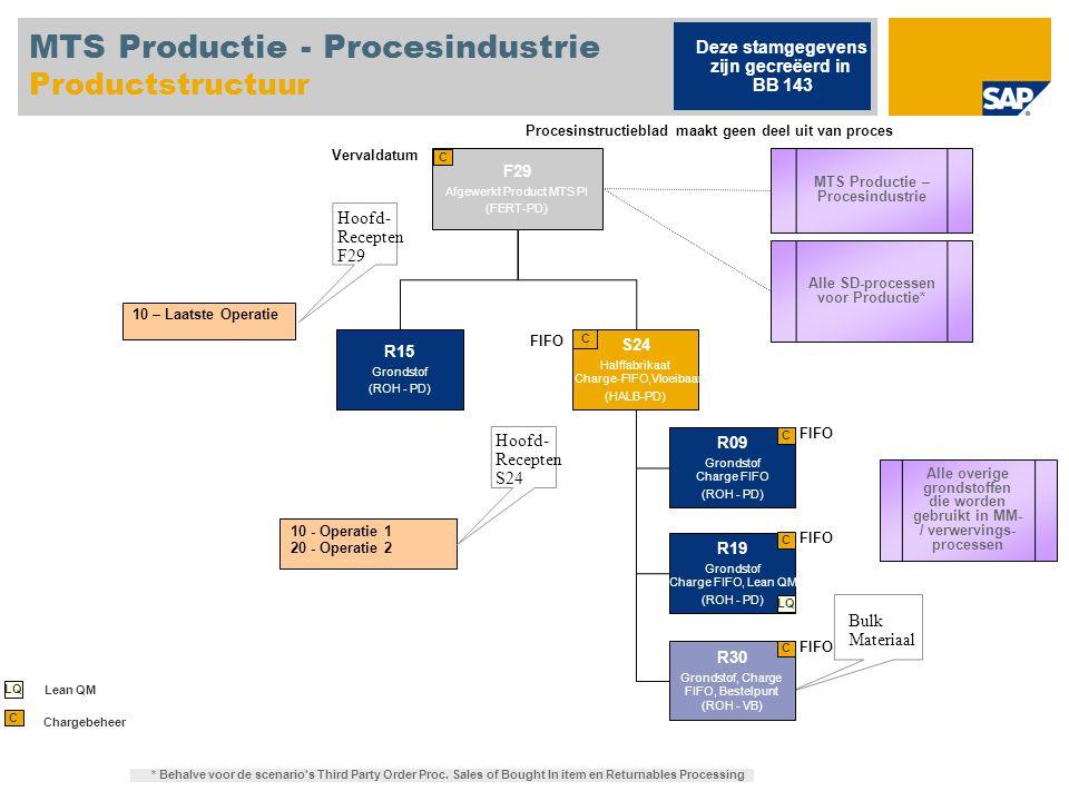 MTS Productie - Procesindustrie Productstructuur