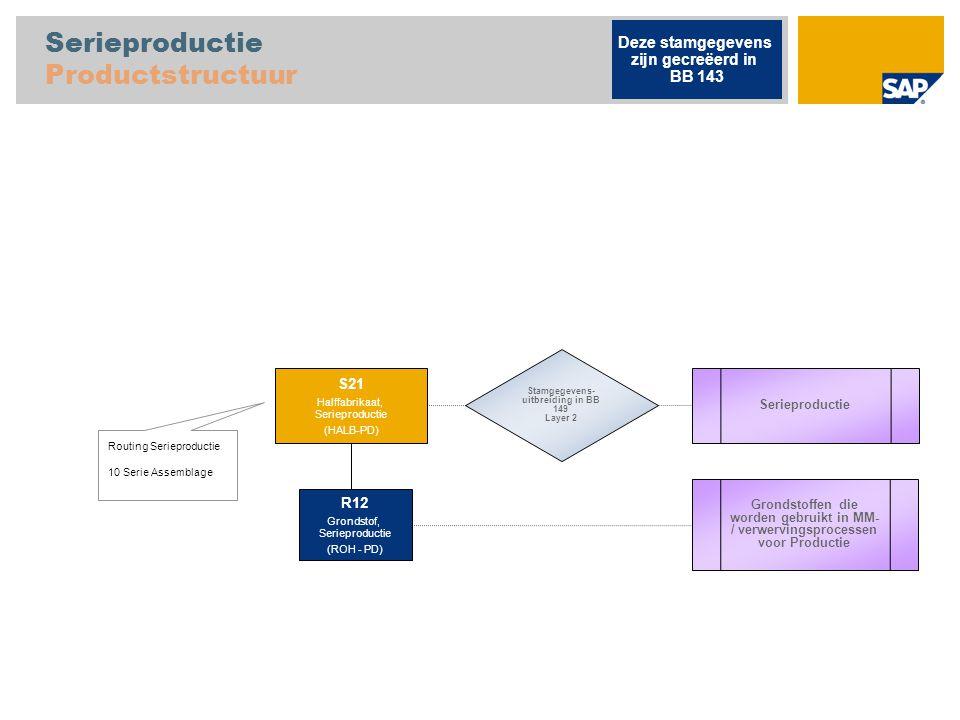 Serieproductie Productstructuur