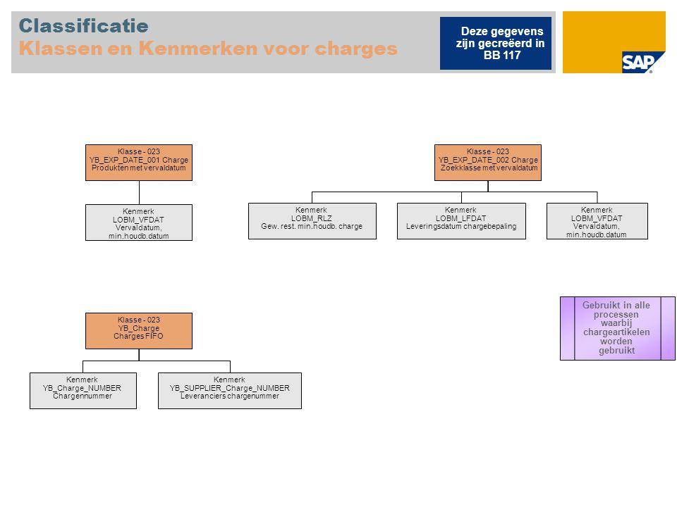Classificatie Klassen en Kenmerken voor charges
