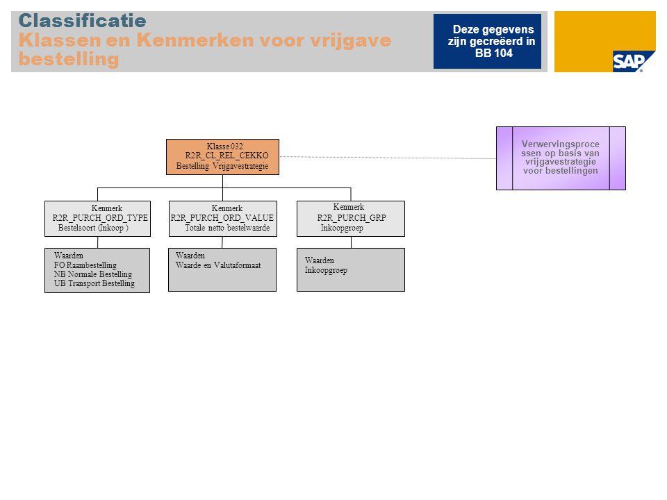 Classificatie Klassen en Kenmerken voor vrijgave bestelling