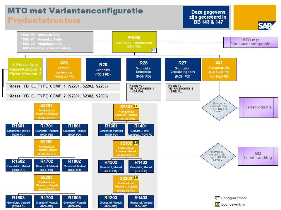MTO met Variantenconfiguratie Productstructuur