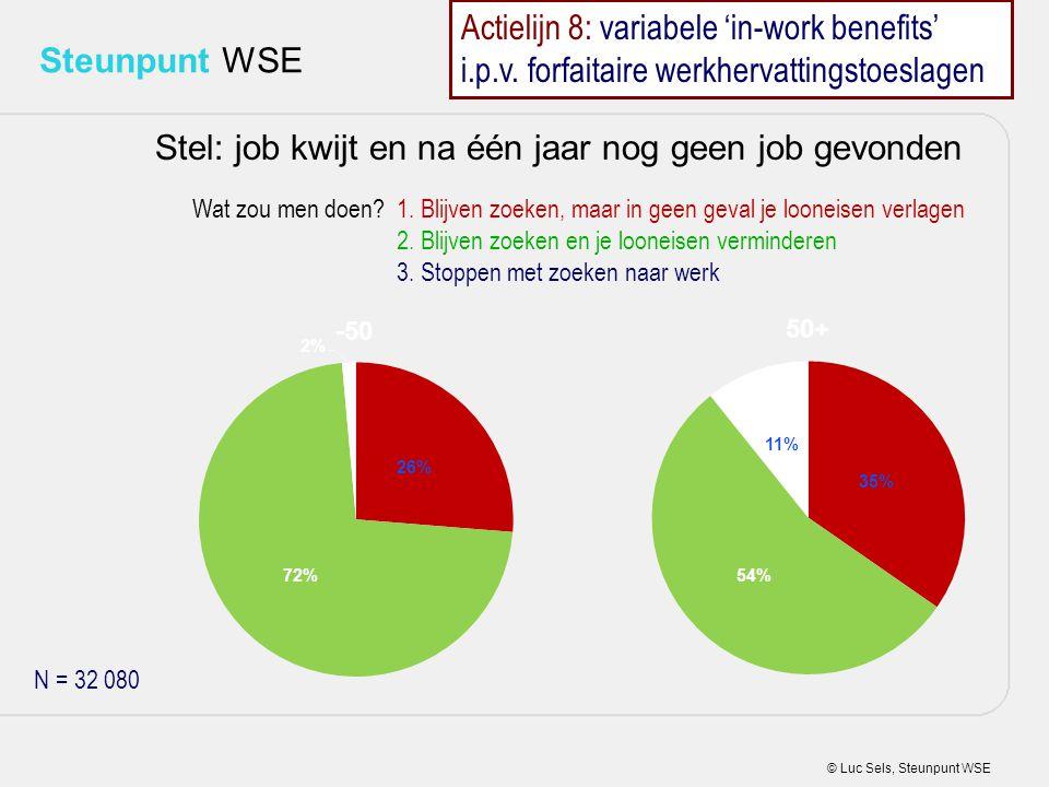 Stel: job kwijt en na één jaar nog geen job gevonden
