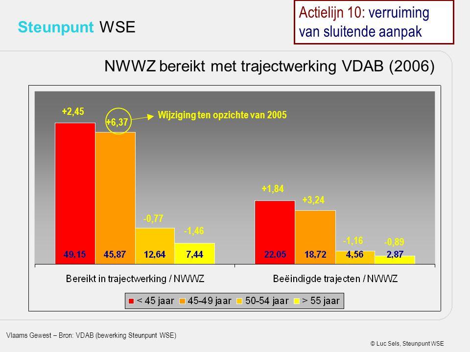 NWWZ bereikt met trajectwerking VDAB (2006)
