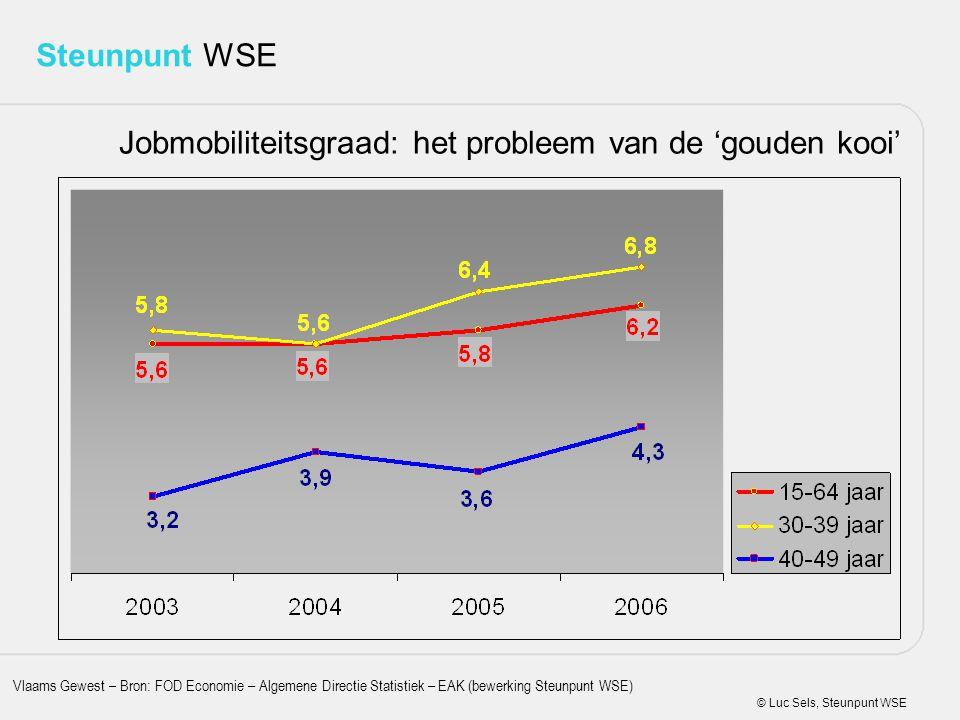 Jobmobiliteitsgraad: het probleem van de 'gouden kooi'