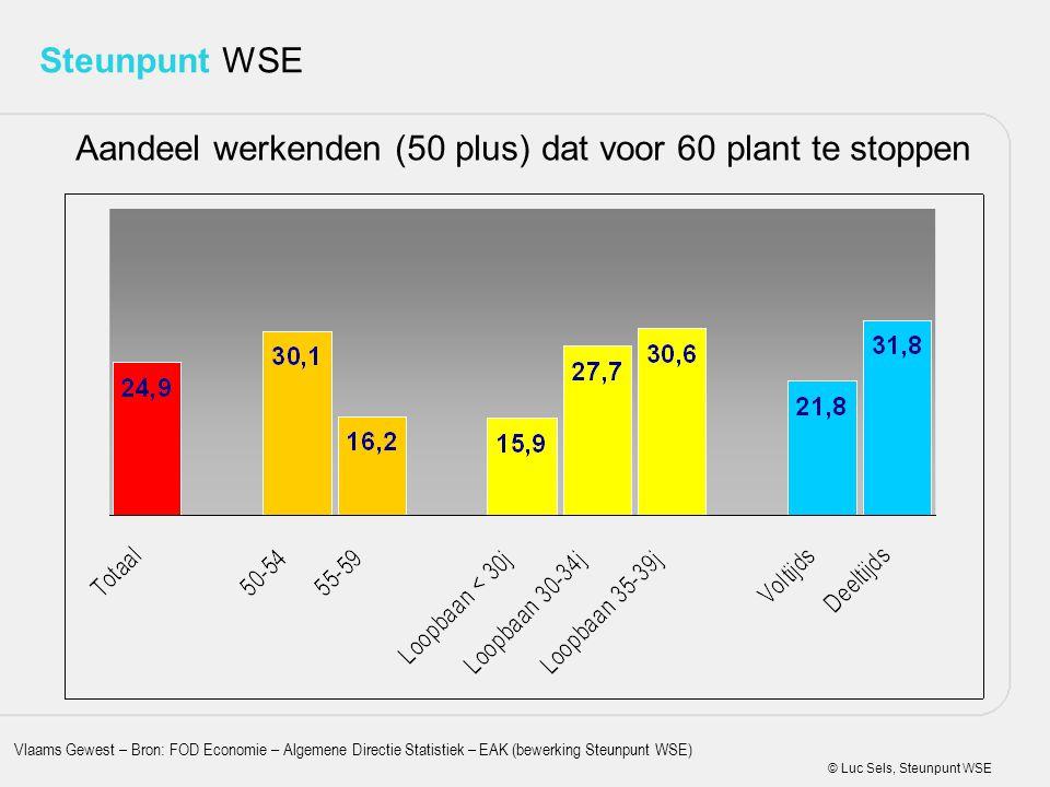 Aandeel werkenden (50 plus) dat voor 60 plant te stoppen