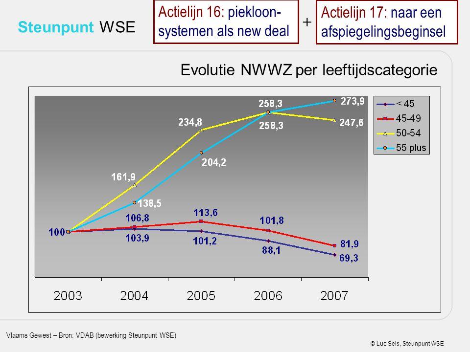Evolutie NWWZ per leeftijdscategorie