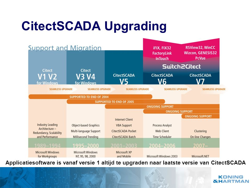 CitectSCADA Upgrading