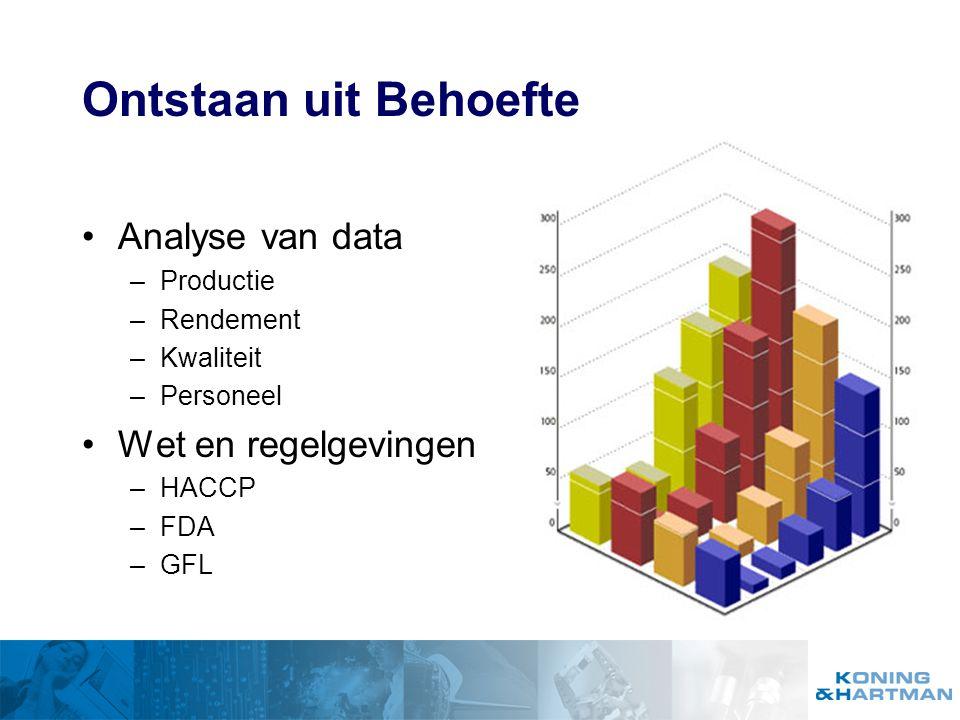 Ontstaan uit Behoefte Analyse van data Wet en regelgevingen Productie