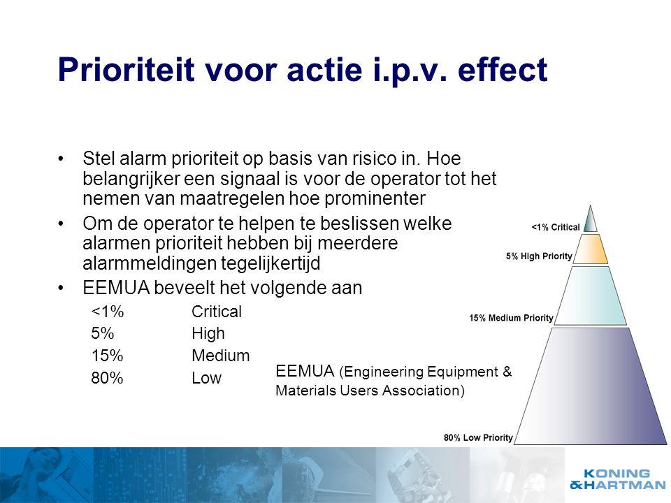 Prioriteit voor actie i.p.v. effect
