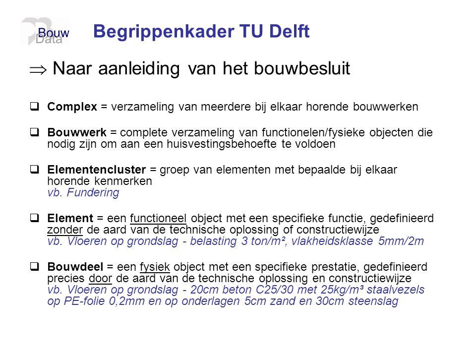 Begrippenkader TU Delft