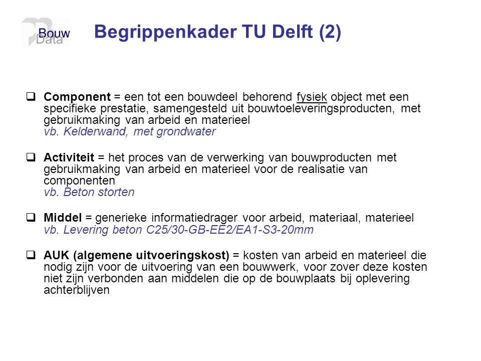 Begrippenkader TU Delft (2)