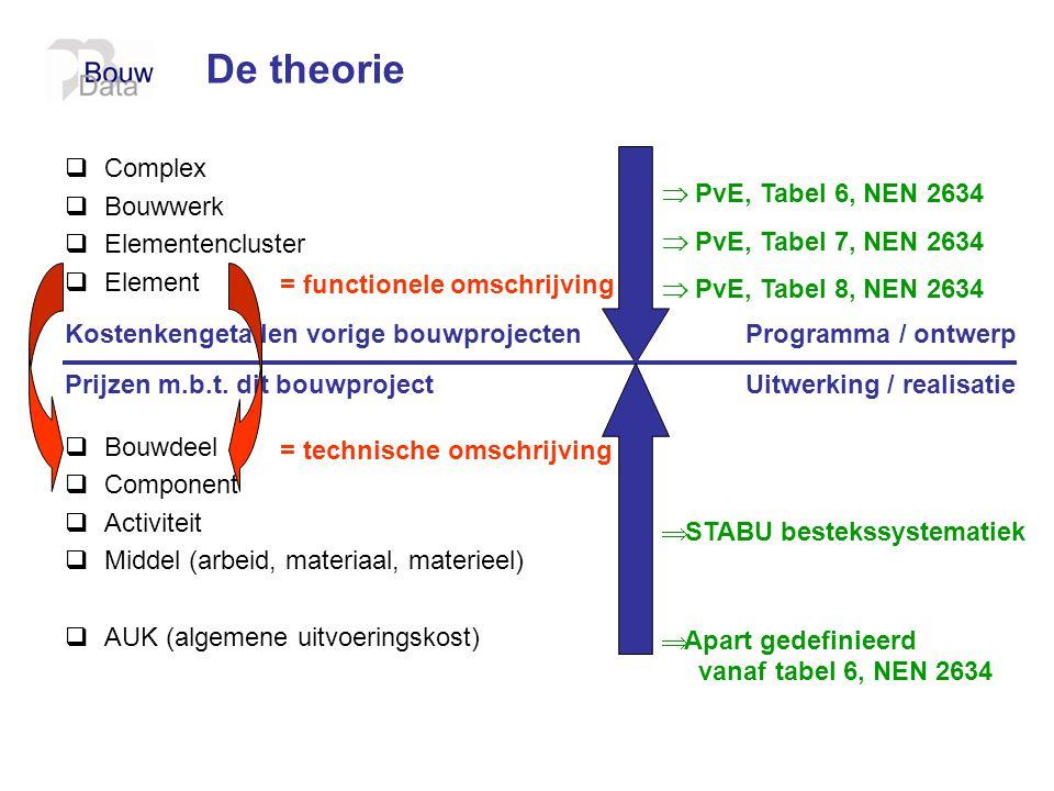 De theorie Complex Bouwwerk Elementencluster Element Bouwdeel