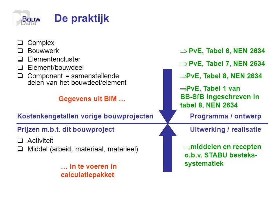 De praktijk Complex Bouwwerk Elementencluster Element/bouwdeel