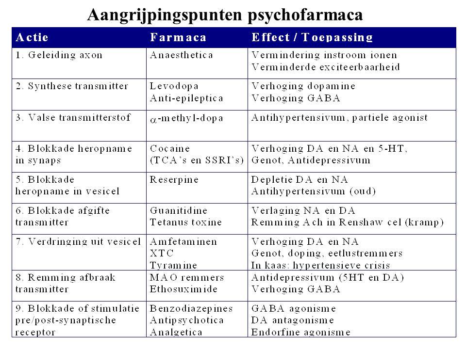 Aangrijpingspunten psychofarmaca
