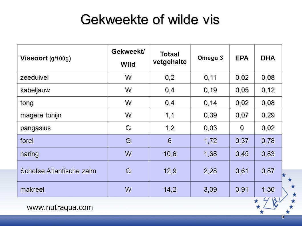 Gekweekte of wilde vis www.nutraqua.com Vissoort (g/100g) Gekweekt/