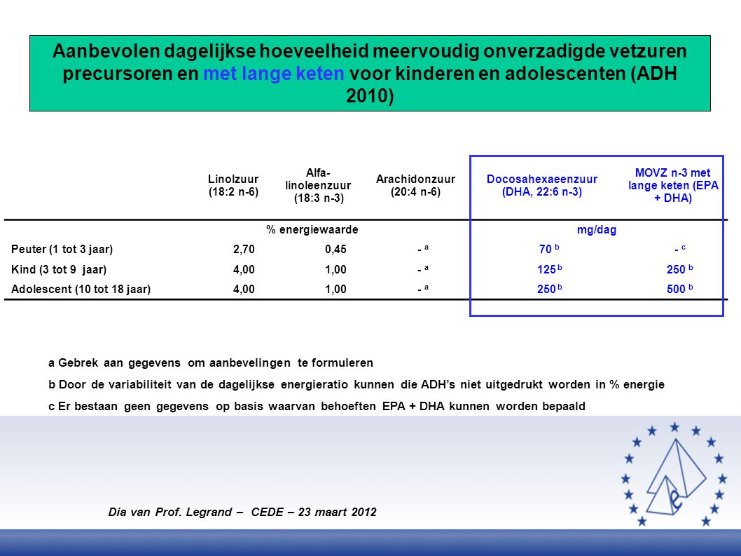 Aanbevolen dagelijkse hoeveelheid meervoudig onverzadigde vetzuren precursoren en met lange keten voor kinderen en adolescenten (ADH 2010)