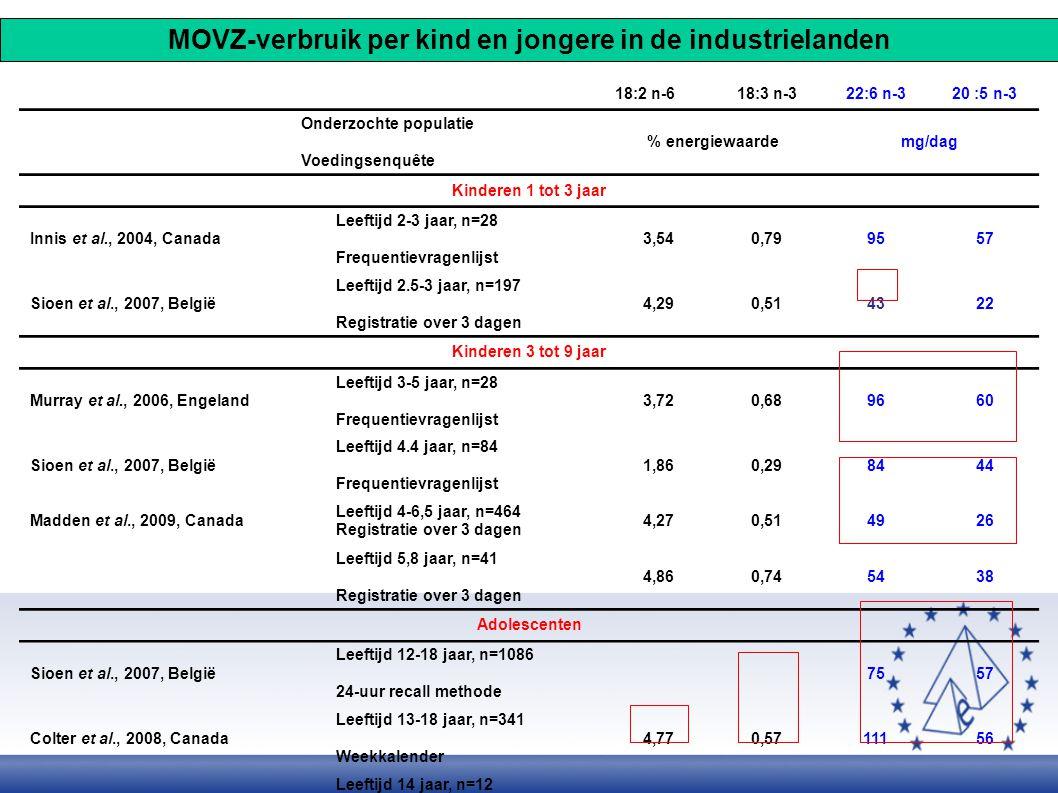 MOVZ-verbruik per kind en jongere in de industrielanden