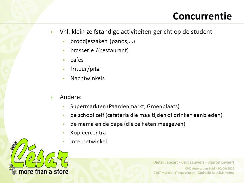 Concurrentie Vnl. klein zelfstandige activiteiten gericht op de student. broodjeszaken (panos,...)