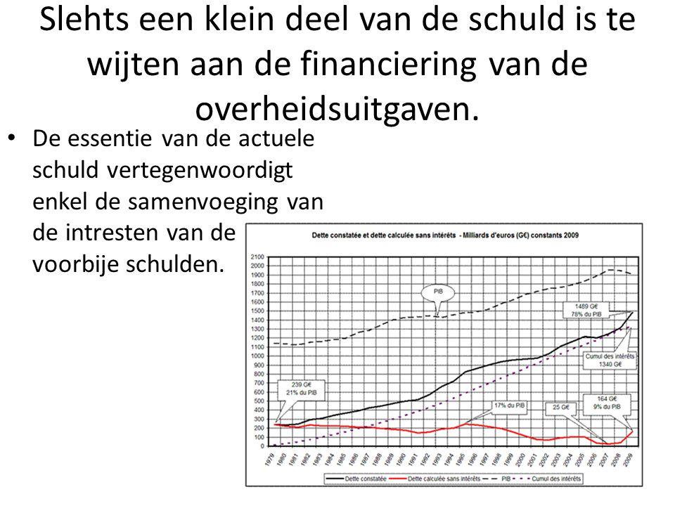 Slehts een klein deel van de schuld is te wijten aan de financiering van de overheidsuitgaven.