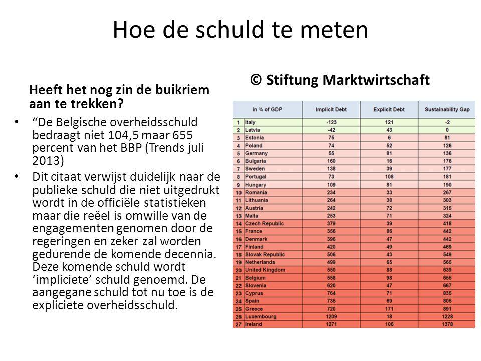 Hoe de schuld te meten © Stiftung Marktwirtschaft