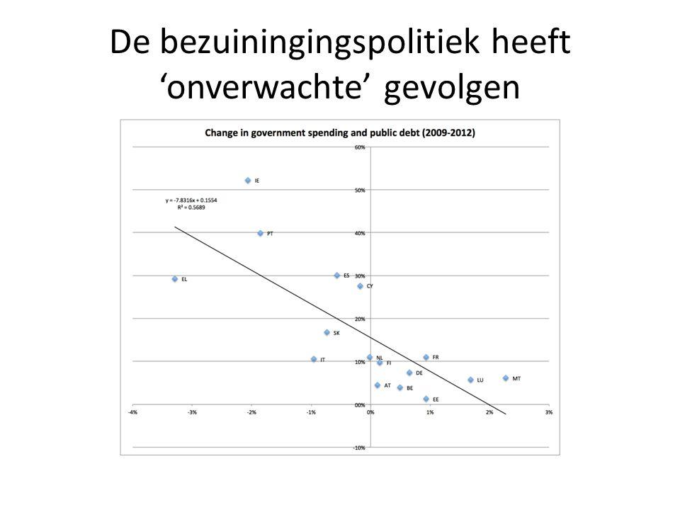 De bezuiningingspolitiek heeft 'onverwachte' gevolgen