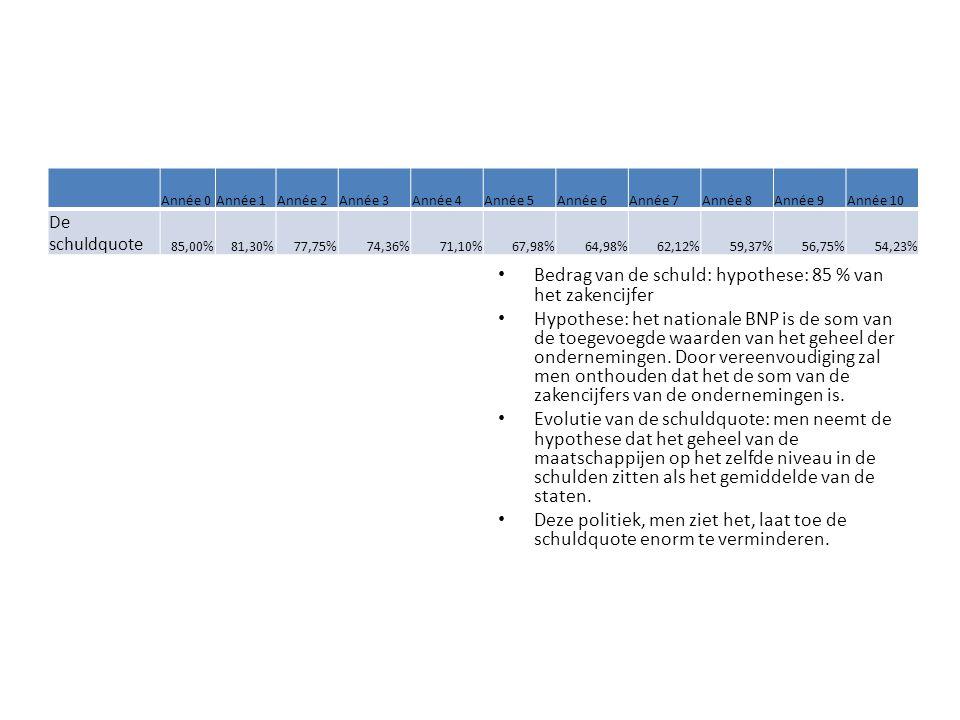 Bedrag van de schuld: hypothese: 85 % van het zakencijfer